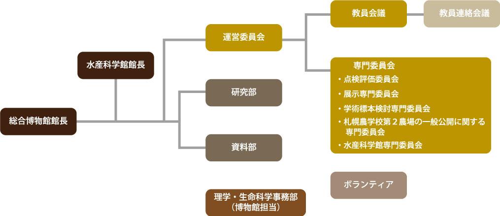 組織図(修正2アウトライン日本語)